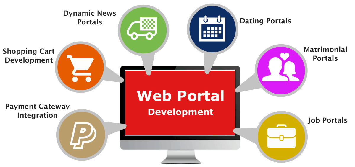 Web Portal Development Company Gurgaon